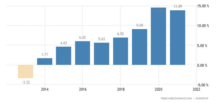 Latvia Gross Household Saving Rate