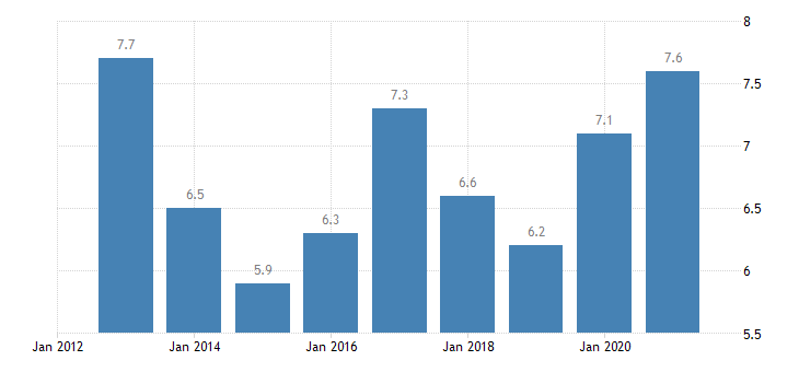 latvia persons employed part time from 20 to 64 years eurostat data
