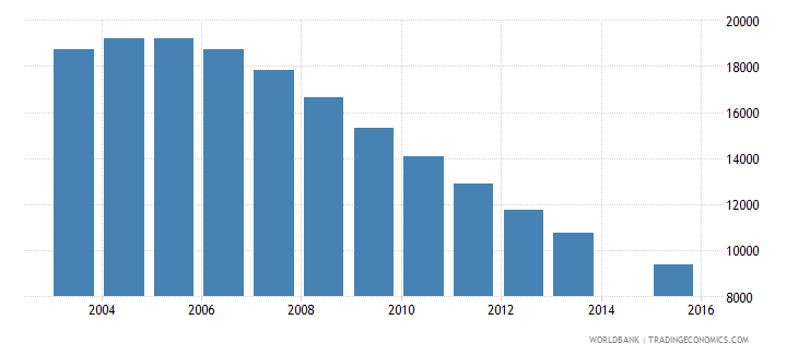 latvia population age 18 female wb data