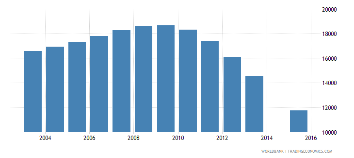 latvia population age 21 female wb data