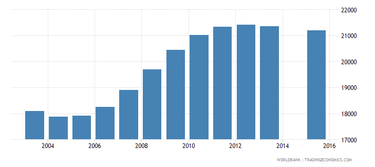 latvia population age 5 total wb data