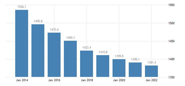 latvia population aged 15 74 eurostat data