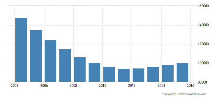 latvia population ages 10 14 total wb data
