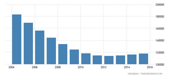 latvia population ages 10 15 total wb data