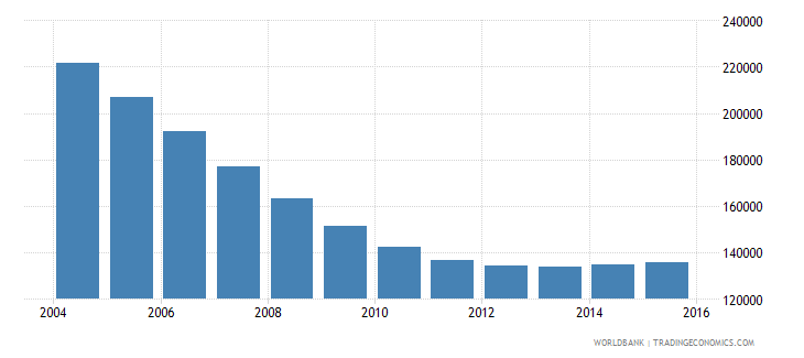 latvia population ages 10 16 total wb data