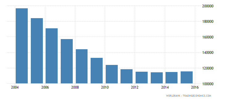 latvia population ages 11 16 total wb data