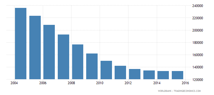 latvia population ages 11 17 total wb data