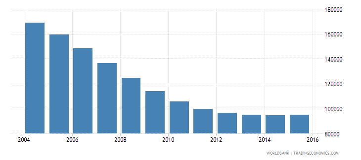 latvia population ages 12 16 total wb data