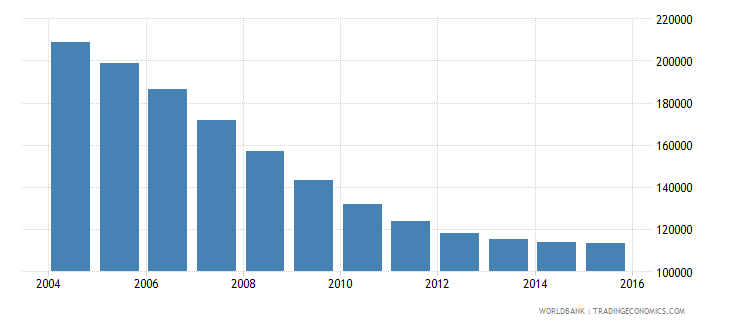 latvia population ages 12 17 total wb data