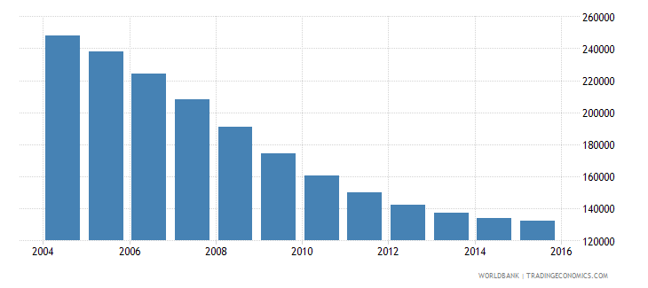 latvia population ages 12 18 total wb data