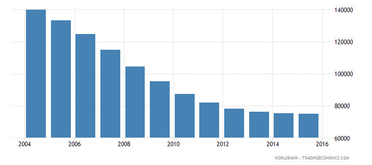 latvia population ages 13 16 total wb data
