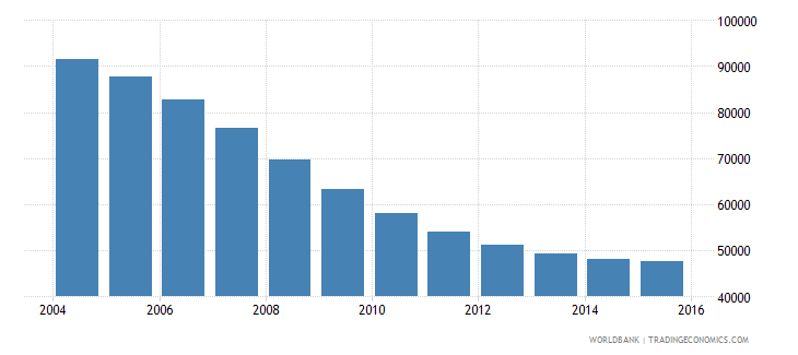 latvia population ages 13 17 male wb data