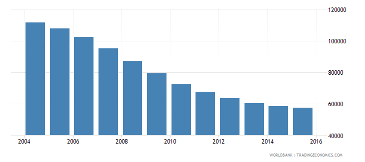 latvia population ages 13 18 male wb data