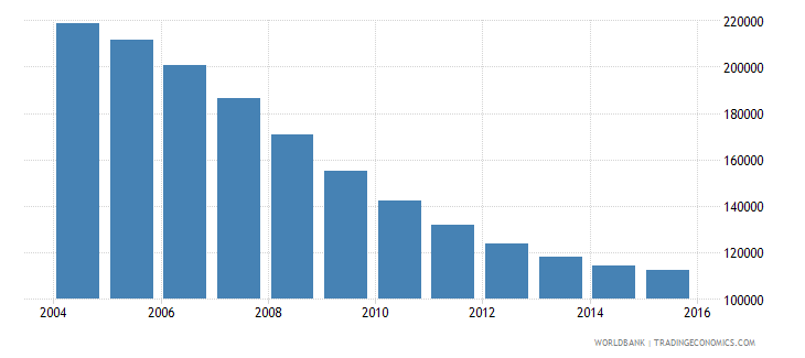 latvia population ages 13 18 total wb data