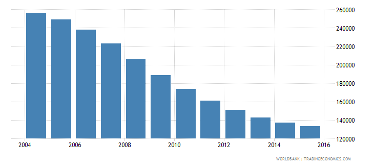 latvia population ages 13 19 total wb data
