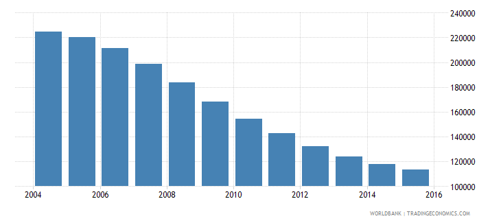 latvia population ages 14 19 total wb data