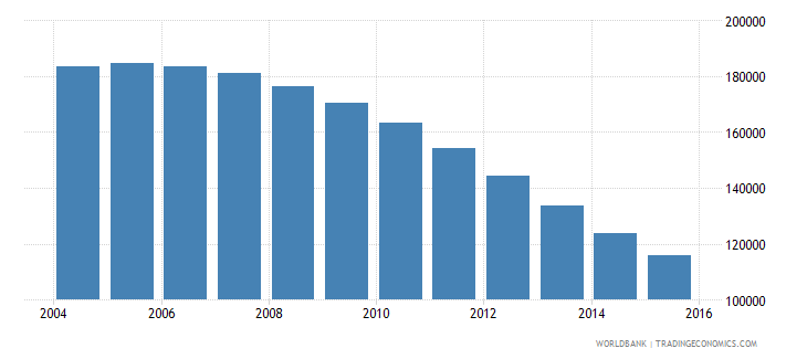 latvia population ages 15 24 male wb data