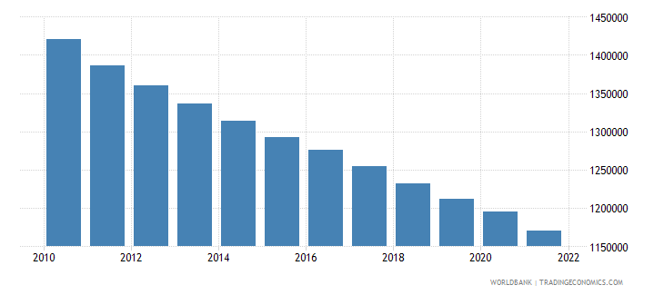 latvia population ages 15 64 total wb data
