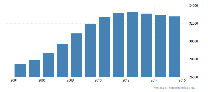latvia population ages 3 5 male wb data