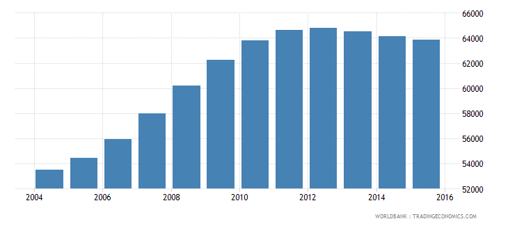 latvia population ages 3 5 total wb data