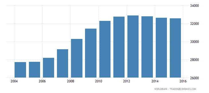 latvia population ages 4 6 male wb data