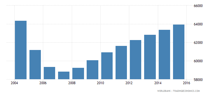latvia population ages 5 10 male wb data