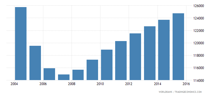 latvia population ages 5 10 total wb data