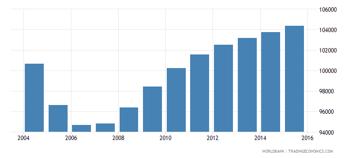 latvia population ages 5 9 total wb data