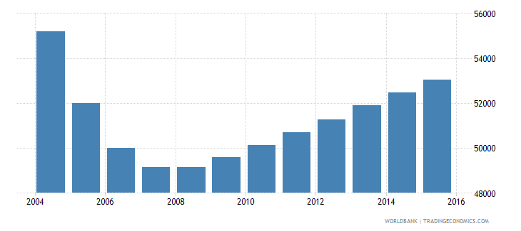 latvia population ages 6 10 male wb data