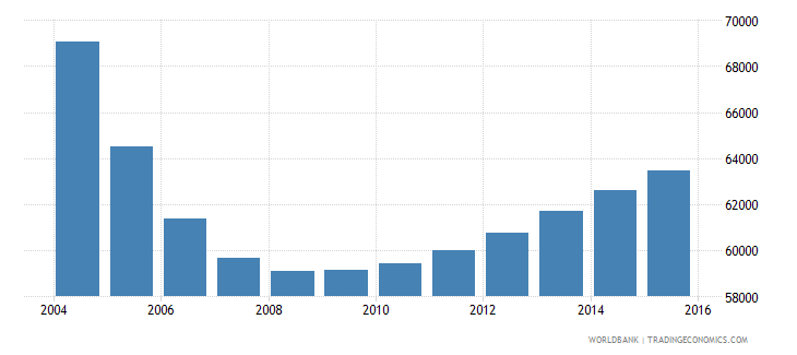 latvia population ages 6 11 male wb data