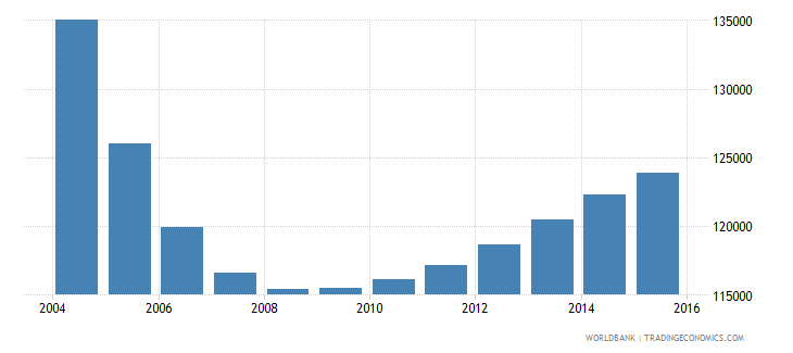latvia population ages 6 11 total wb data