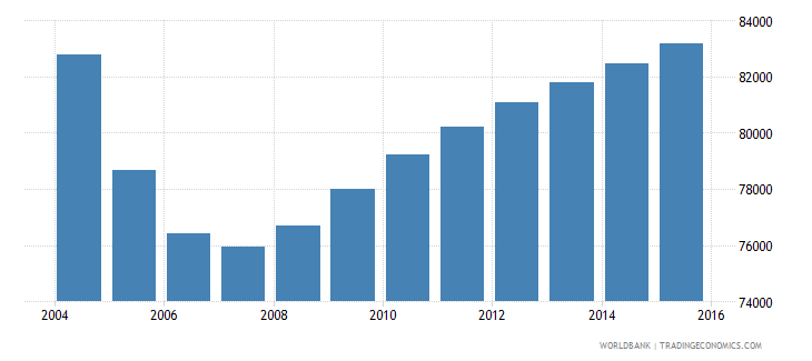 latvia population ages 6 9 total wb data