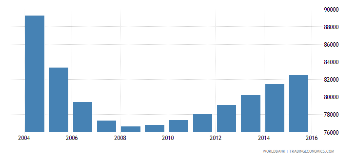 latvia population ages 7 10 total wb data