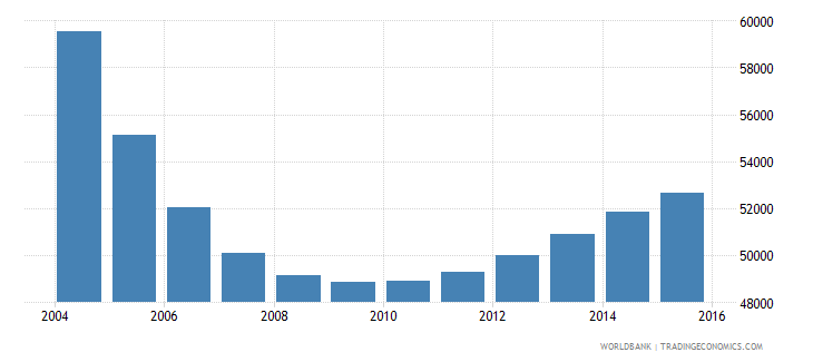 latvia population ages 7 11 male wb data