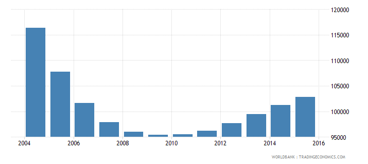 latvia population ages 7 11 total wb data