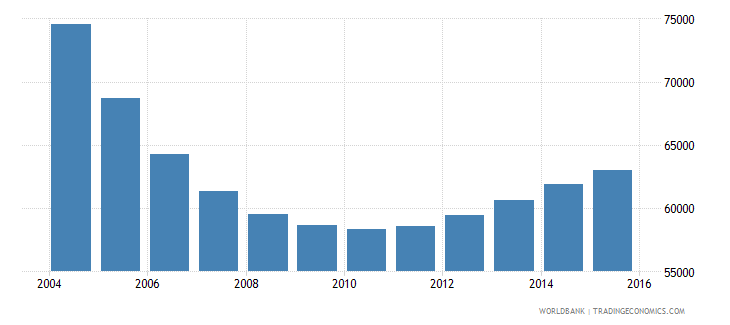 latvia population ages 7 12 male wb data