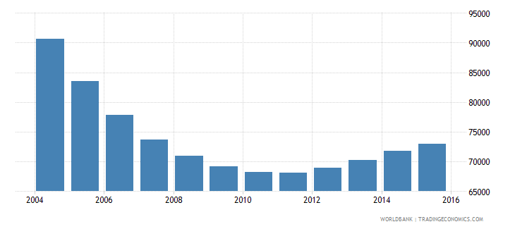 latvia population ages 7 13 male wb data