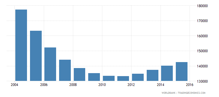 latvia population ages 7 13 total wb data