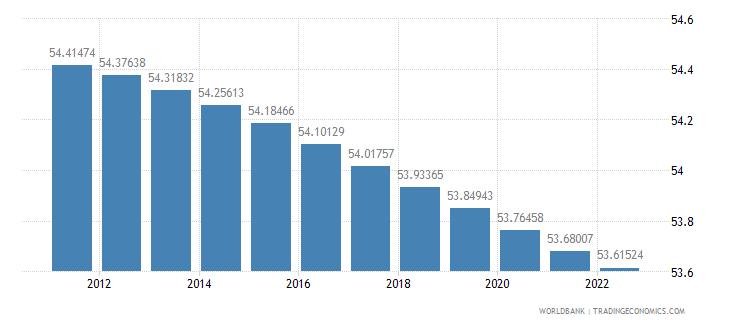 latvia population female percent of total wb data