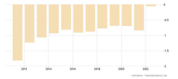 latvia population growth annual percent wb data