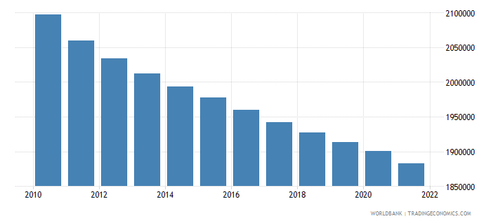 latvia population total wb data