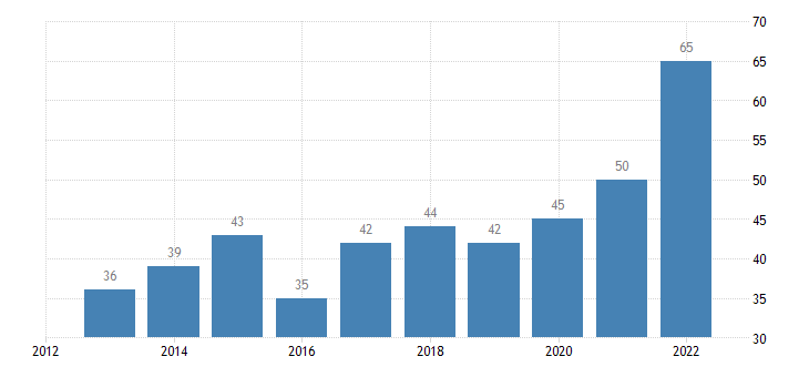 latvia population with confidence in eu institutions in partnership with european central bank ecb eurostat data