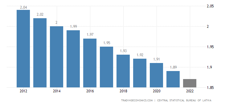 Latvia Population