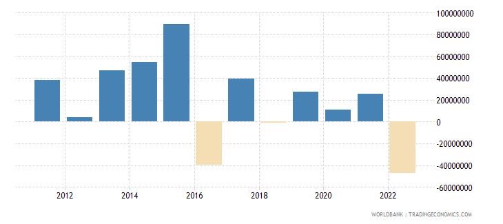 latvia portfolio equity net inflows bop us dollar wb data