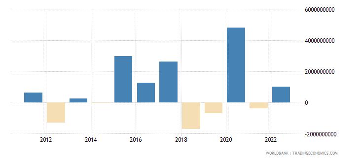latvia portfolio investment excluding lcfar bop us dollar wb data