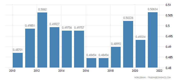 latvia ppp conversion factor gdp lcu per international dollar wb data