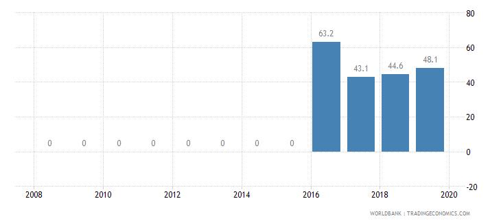 latvia private credit bureau coverage percent of adults wb data