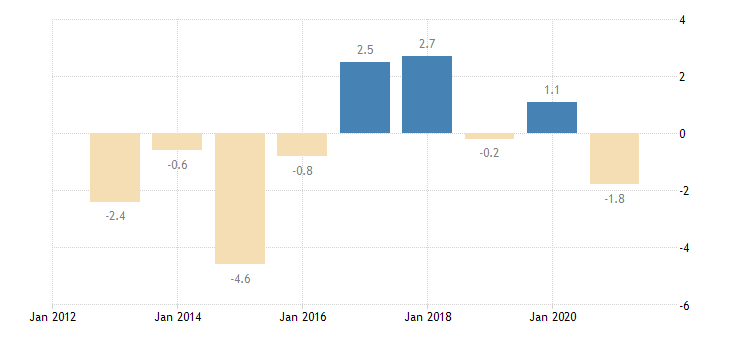 latvia private sector credit flow consolidated eurostat data