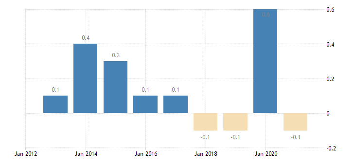 latvia private sector credit flow debt securities non financial corporations non consolidated eurostat data