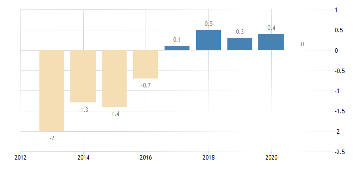 latvia private sector credit flow loans non consolidated households eurostat data